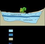 Aquifer (from wikipedia)